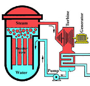 how to create a nuclear reactor